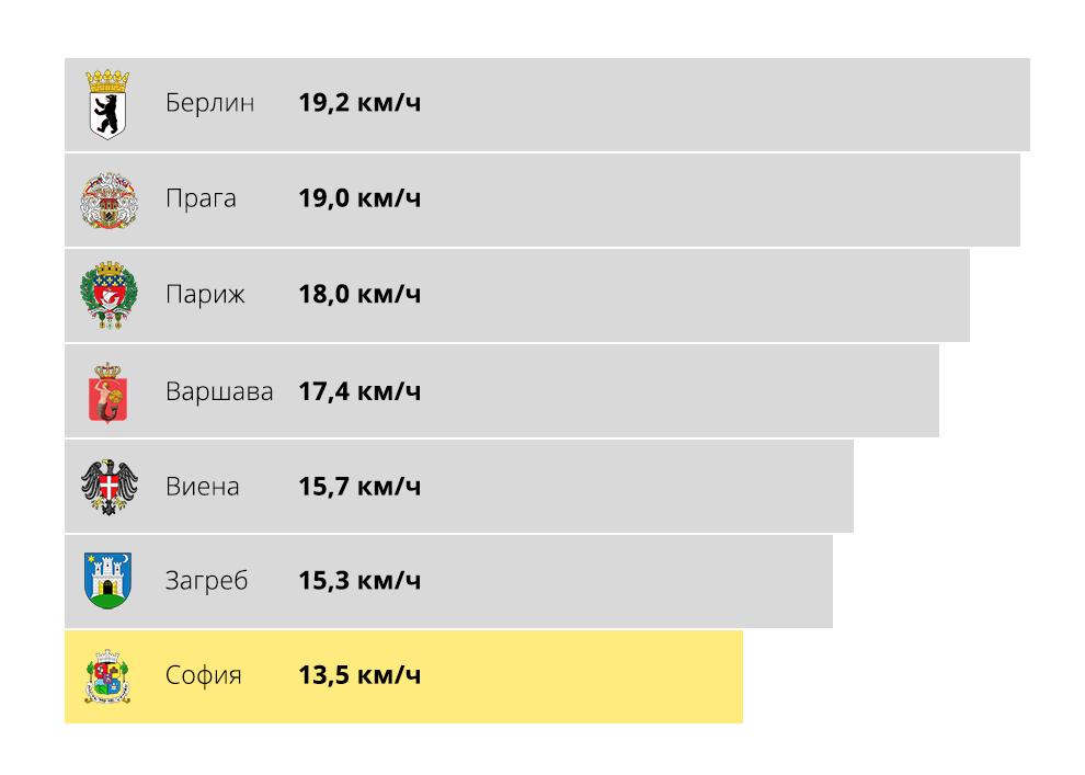 Трамваите в София са с най-ниска средна скорост на движение в Европа