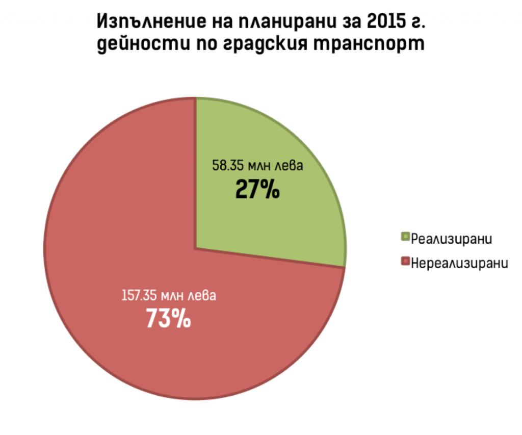 Изпълнение на капиталова програма за 2015 в част градски транспорт