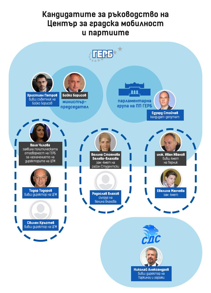 shema-politichiski-zavisimi-kandidati-cgm