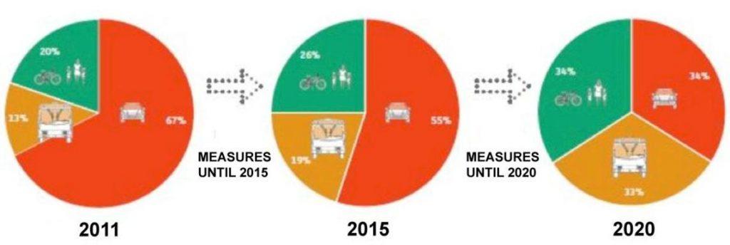 Намаляване на вредните емисии