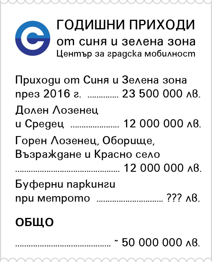 Годишни приходи от Синя и Зелена зона - за 2016 - 23,5 млн лв., с Долен Лозенец и Средец - още 12 млн лв., Горен Лозенец, Оборище, Възраждане и Красно село - още 12 млн. Общо около 50 млн лв.