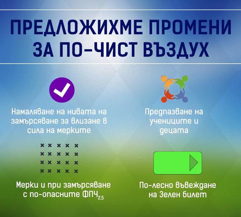 ДОКЛАД – Механизъм с оперативни мерки за по-чист въздух