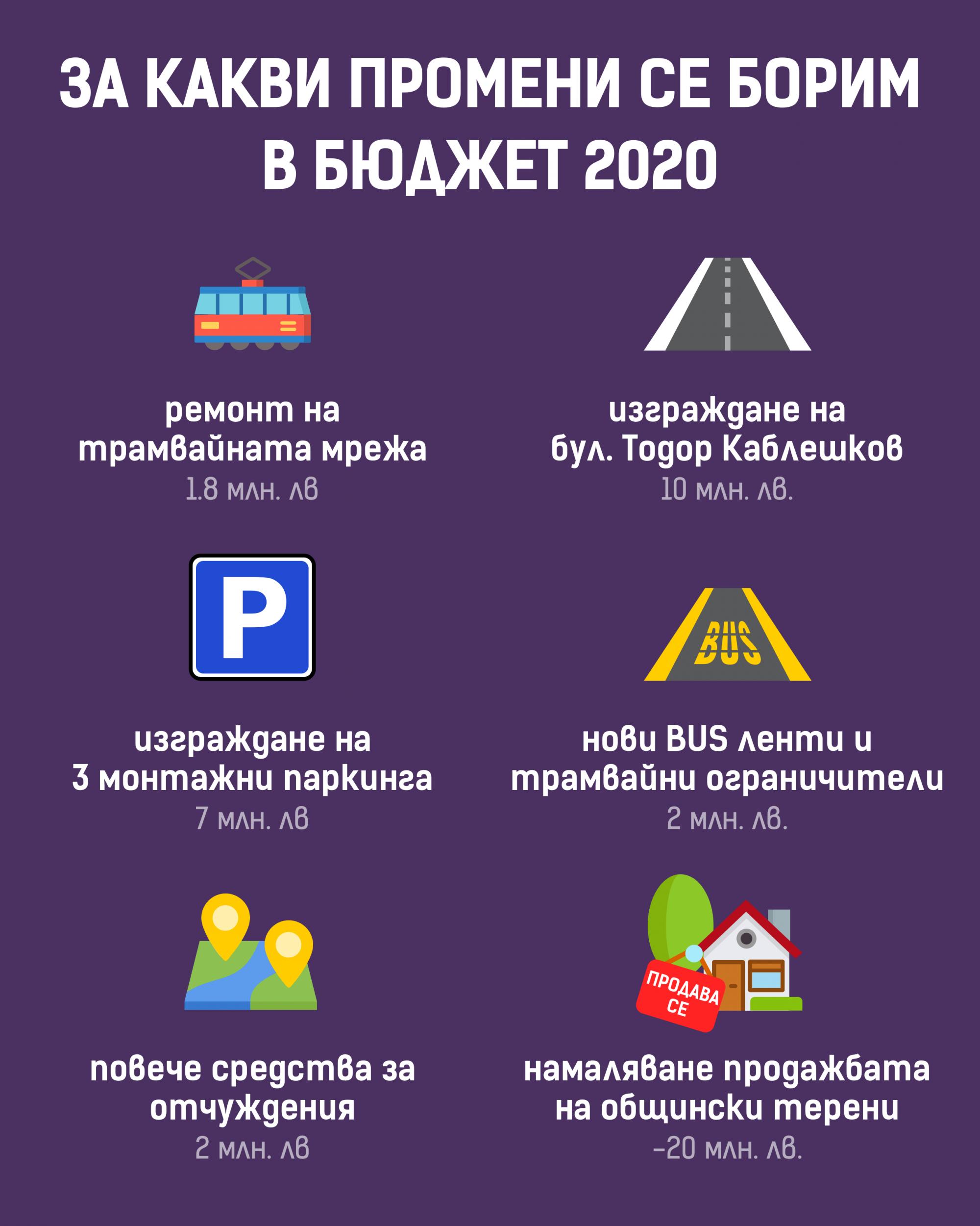 Предложения относно Бюджет 2020 г. на Столичната община